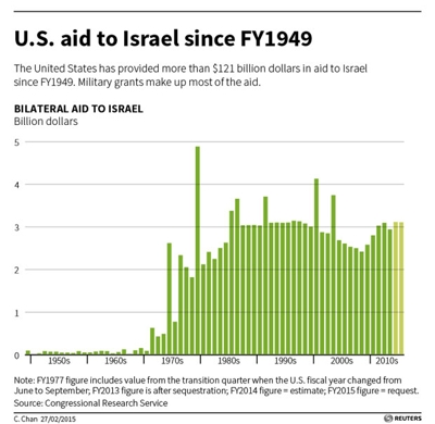 1972 Munich, 1975 TWA, 1979 Iran, etc etc. Terrorism bought US support for Israel, Israel didn't have to pay a dime.